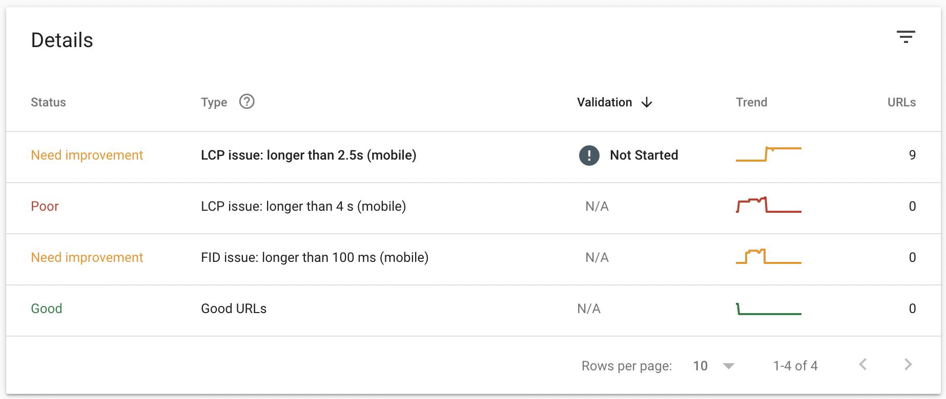 core web vitals search console details